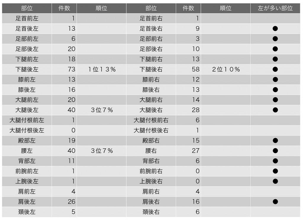 表1. 部位別主訴件数の左右差