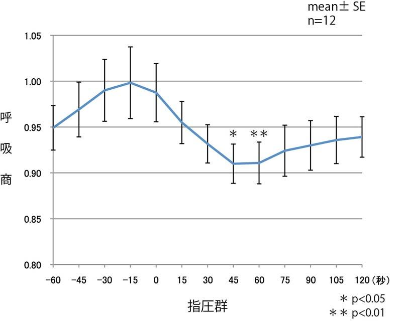 図1. 呼吸商の変化 指圧群