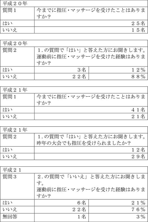 図2. アンケート集計表