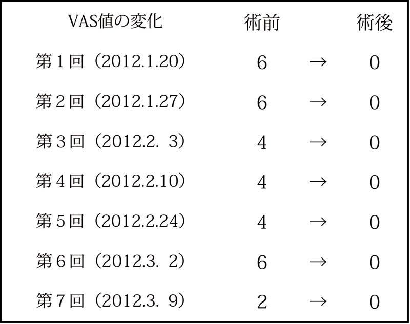 7回の治療におけるVAS値の変化