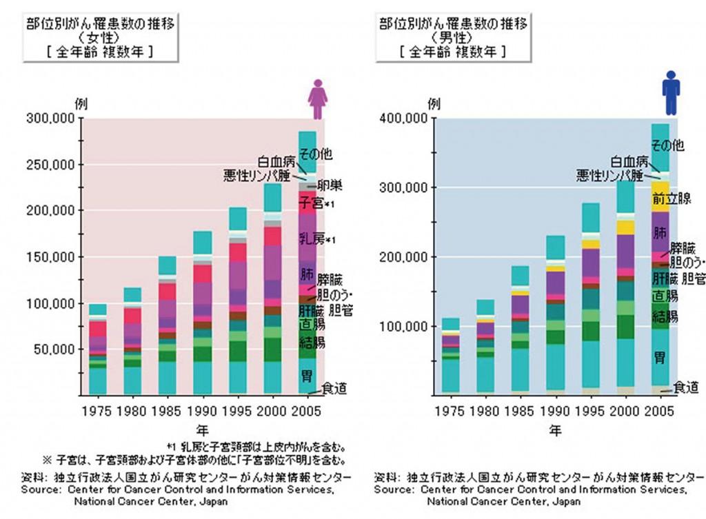 図1. 部位別がん罹患数の推移[全年齢 複数年]