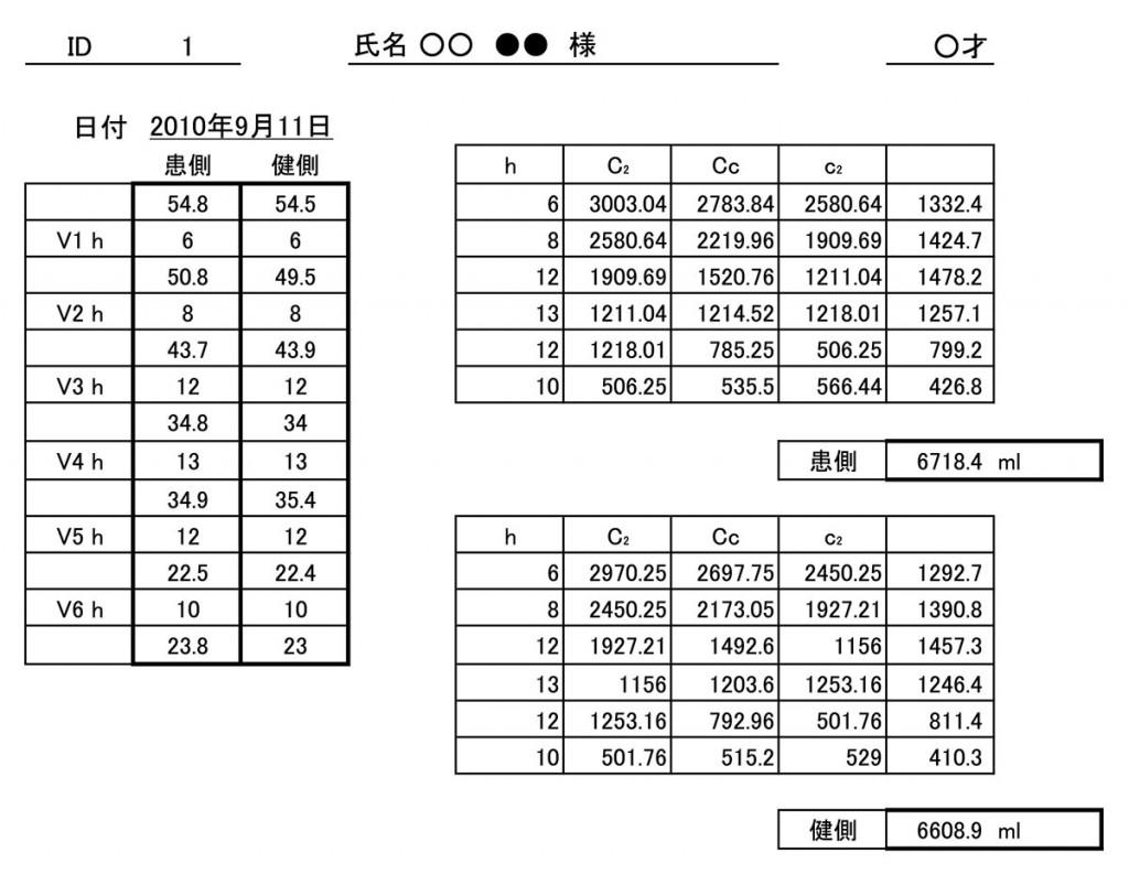 図 3.下肢容積 計測表