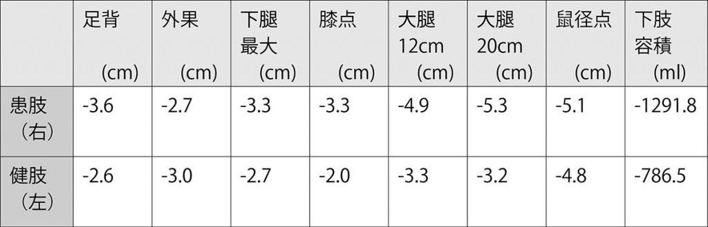 図4. 両下肢の最大減少周囲径および容積の比較